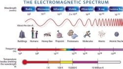 Electromagnetic+Spectrum