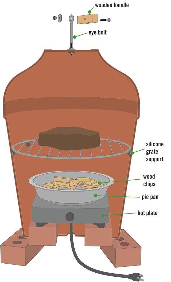 Make A Smoker Out Of Ceramic Planters 187 Shtf Survival Secrets